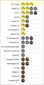 medaljestatistikk2013_2
